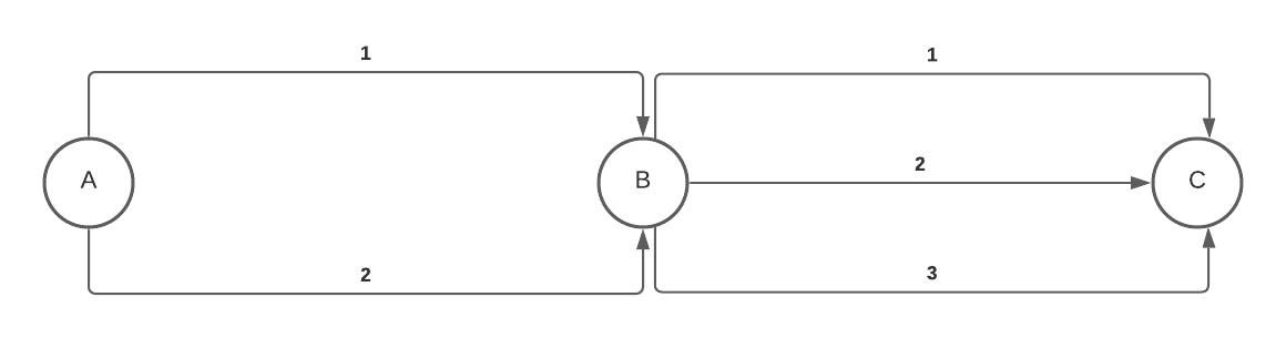 Combinatoria - Introducción - Diagramas