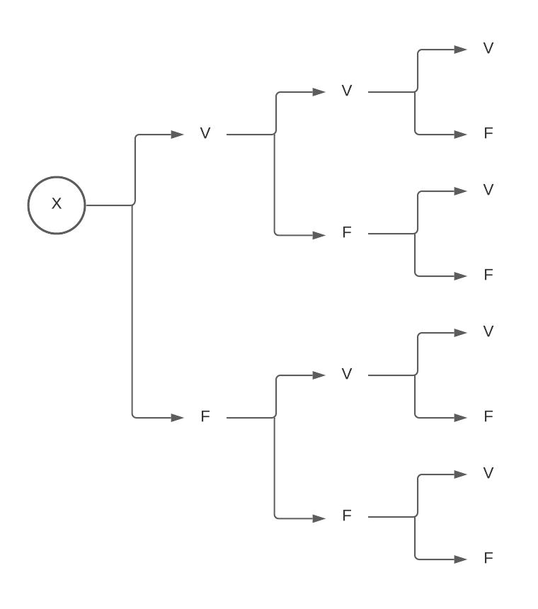 Combinatoria - Diagramas - Diagrama 4