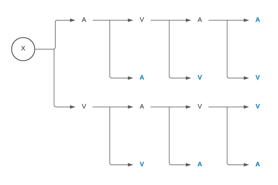 Combinatoria - Diagramas - Diagrama 5